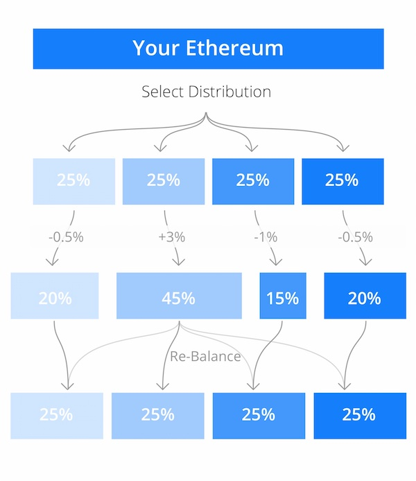 decentralized funds ethereum